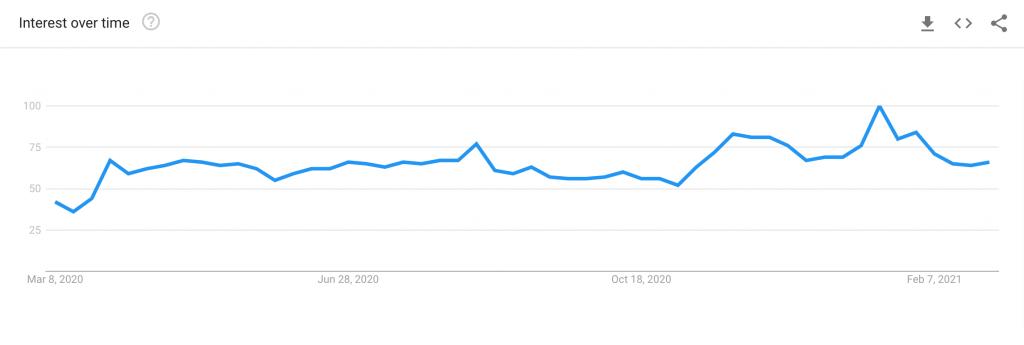pillows in demand google trend
