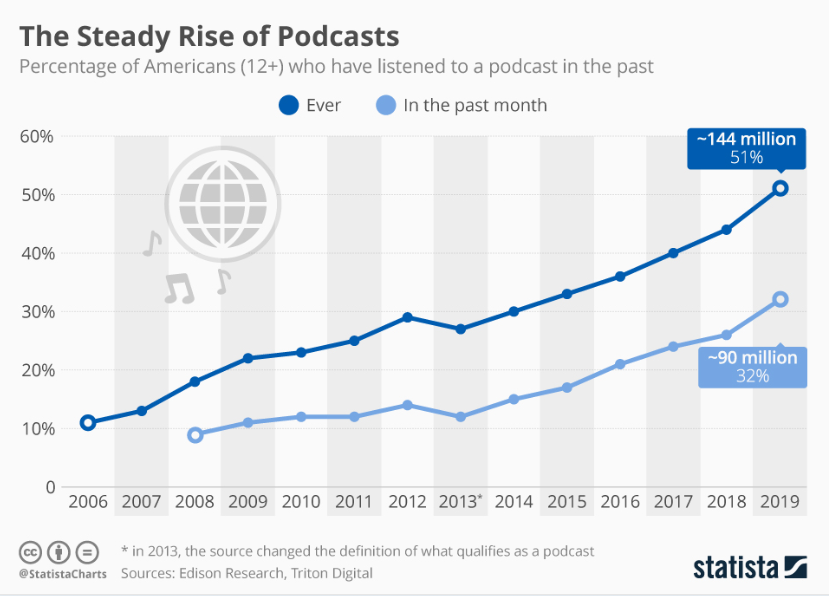 how many Americans listen to podcasts year by year