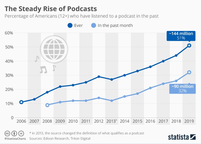 wie viele Amerikaner hören Podcasts von Jahr zu Jahr