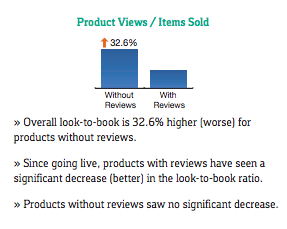 product views items sold