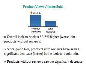 Produktansichten verkaufter Artikel