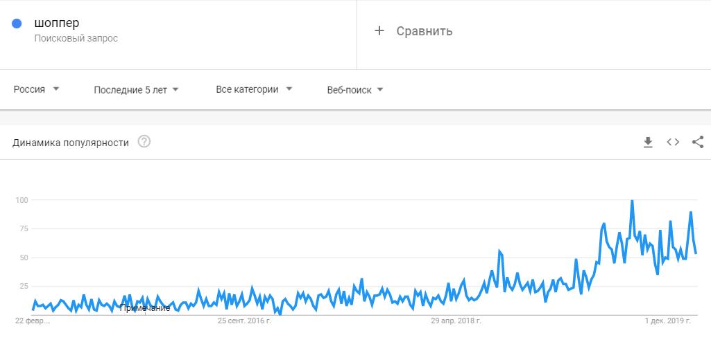 Шоппер тренд