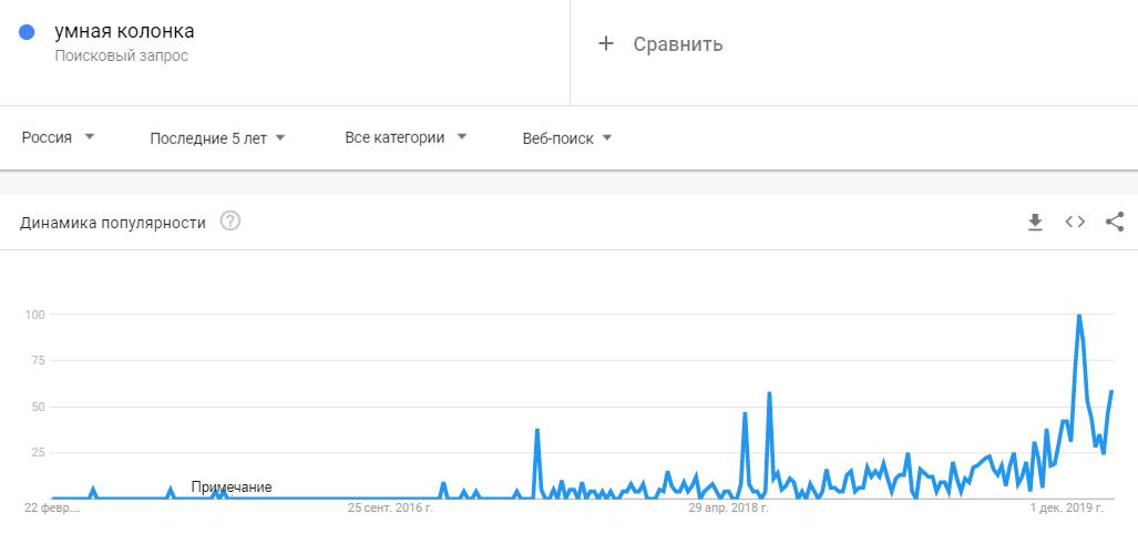 Умная колонка тренд