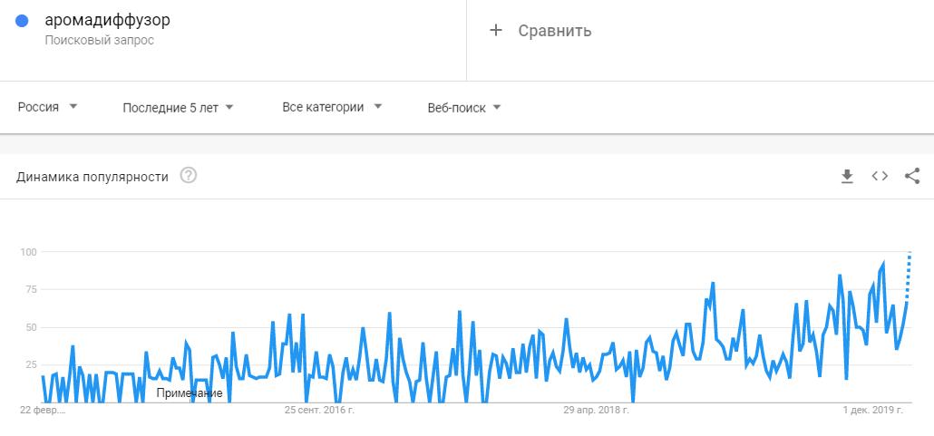 Аромадиффузор тренд