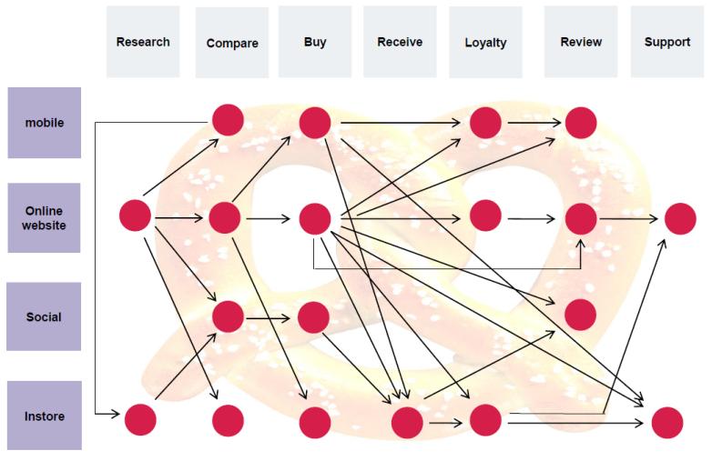 Схема маршрута покупки