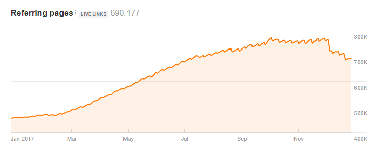 график прироста ссылающихся страниц на сервисе Ahrefs
