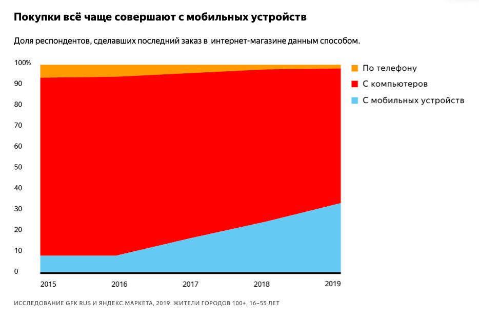 С каждым годом увеличивается рост покупок с мобильных устройств (Исследование GFK RUS и Яндекс.Маркета)