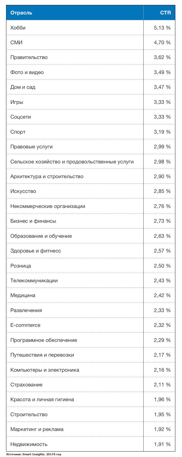 Средний показатель CTR email рассылок в разных сферах бизнеса
