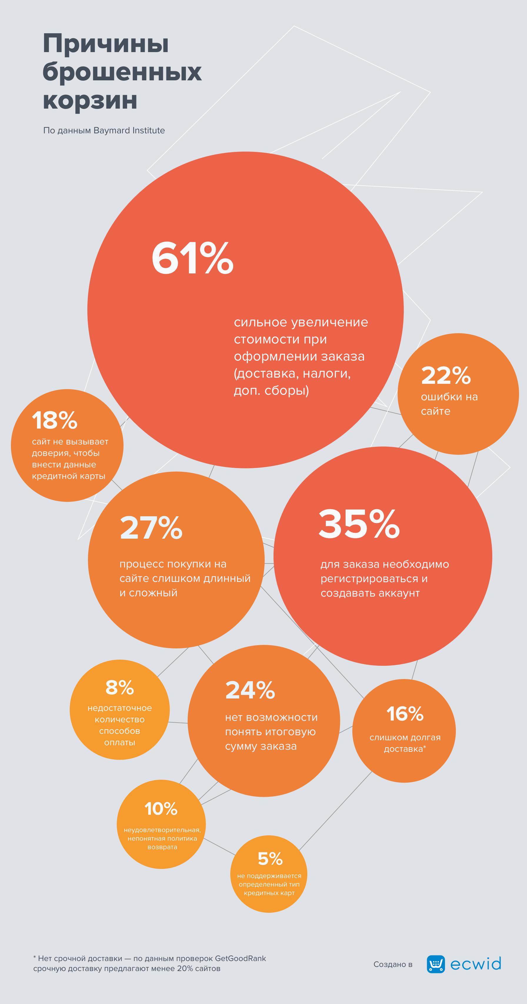 Инфографика: Причины брошенных корзин в интернет-магазине