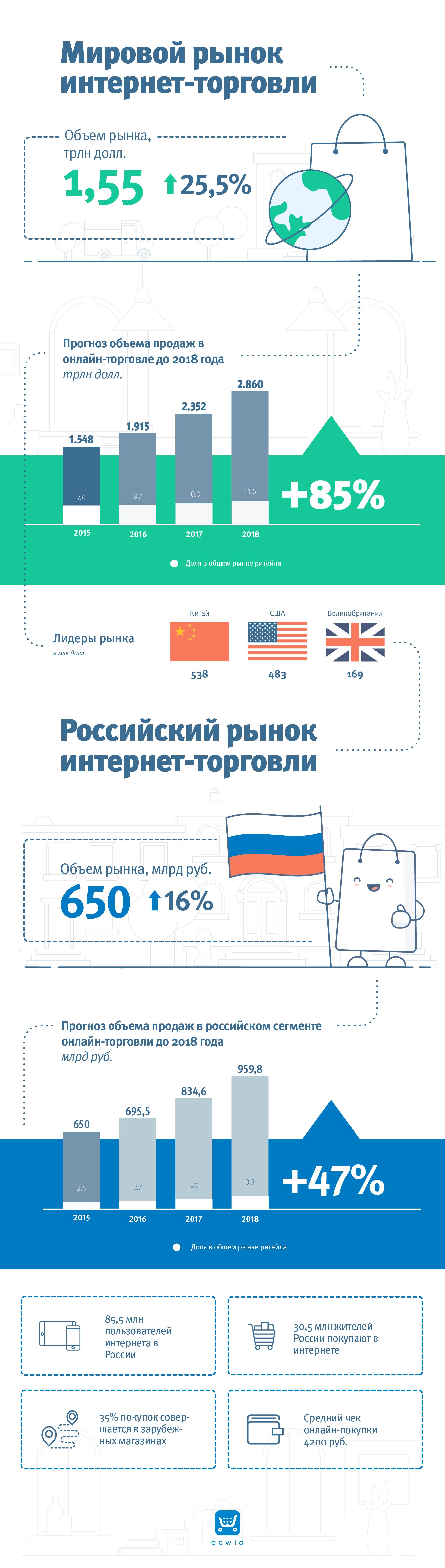 Статистика и прогноз рынка электронной торговли на 2017-2018 год в России и в мире