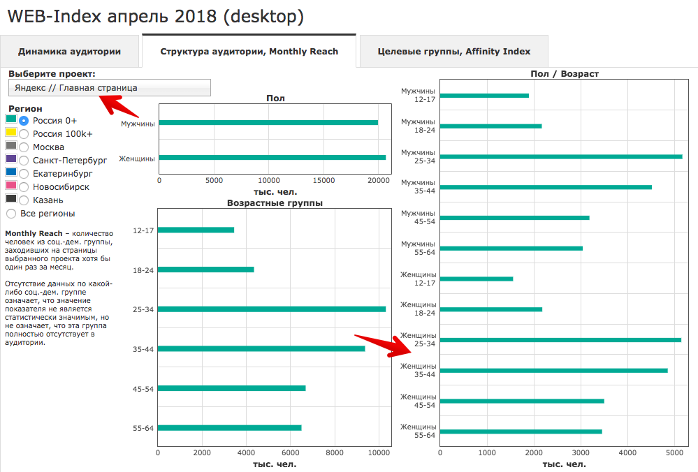 Web Index показывает, люди какого пола и возраста чаще заходят на главную страницу Яндекса