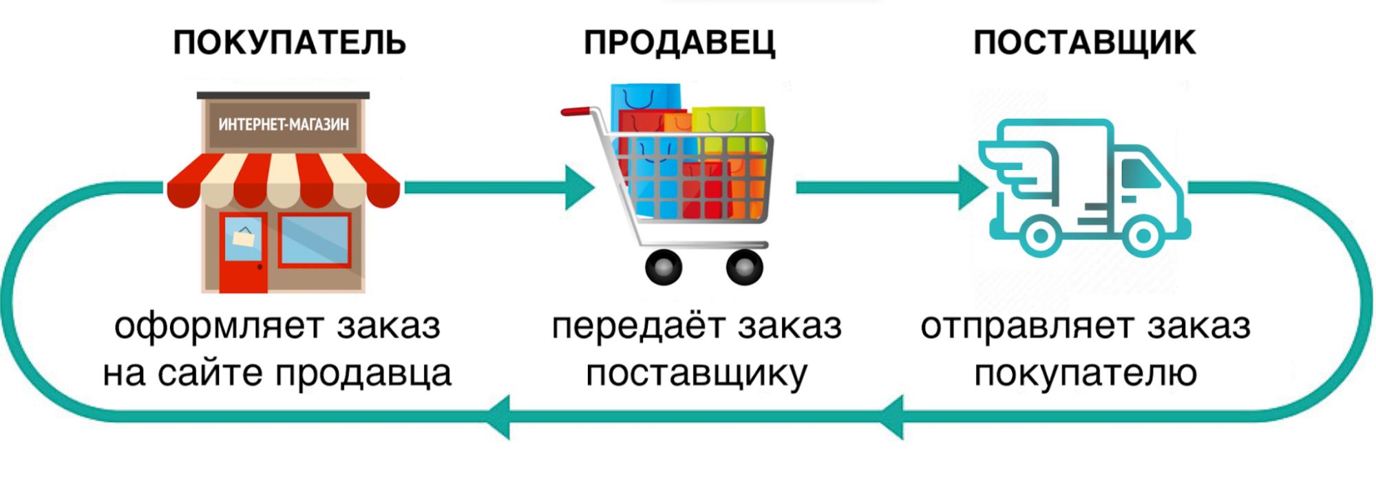 Как работает дропшиппинг на примере схемы от vrogov.ru