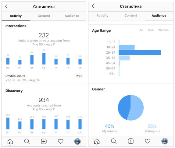 Владельцам бизнес-аккаунта в Инстаграме доступен раздел Статистики