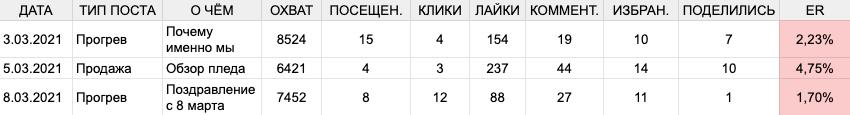 Пример таблицы с анализом ценности постов