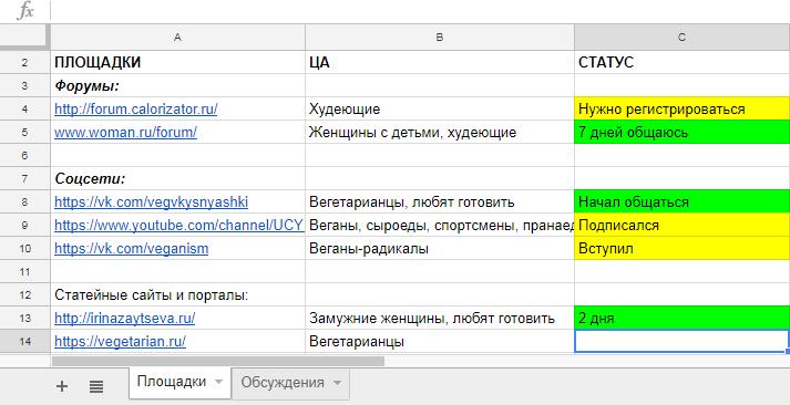 Пример таблицы с площадками для интернет-магазина