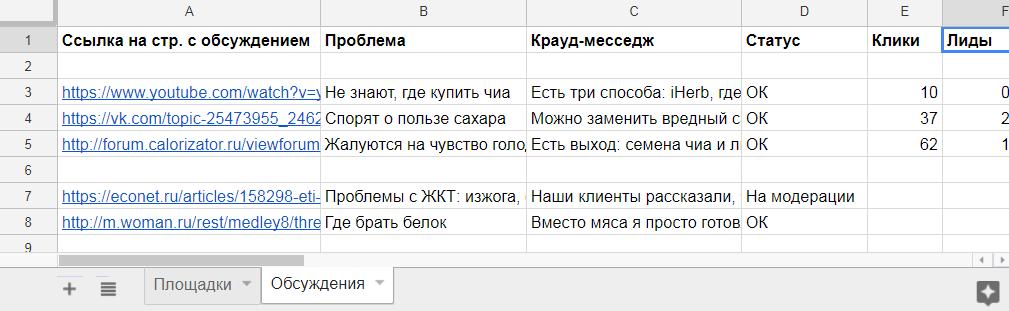Пример таблицы с обсуждениями (для интернет-магазина здорового питания)