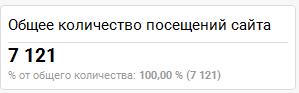 Общее количество посещений сайта