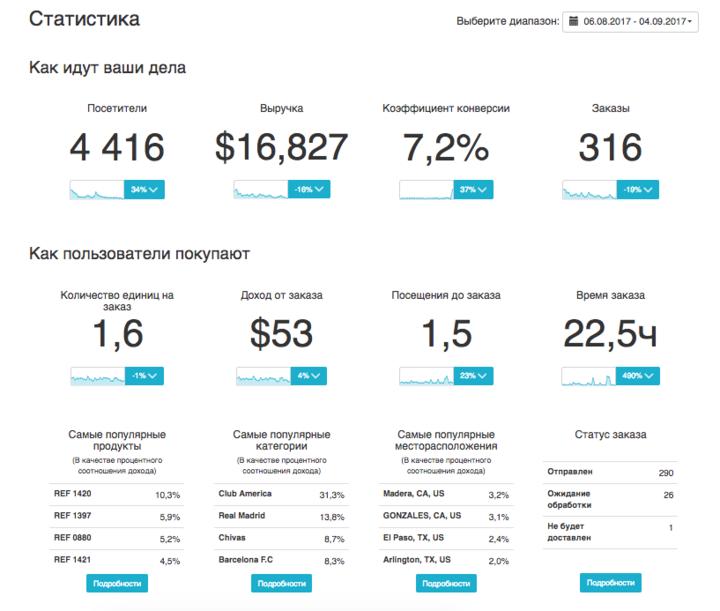 Аналитика продаж в Эквиде