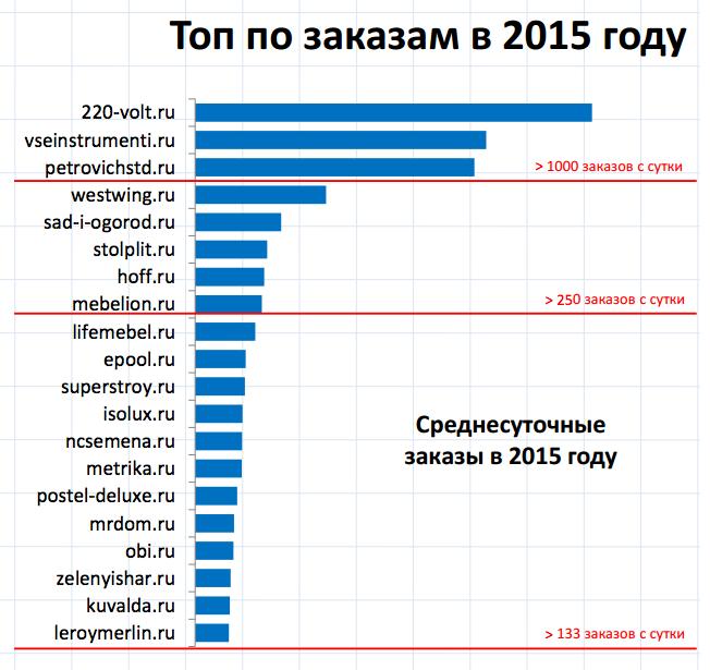 Топа по заказам в 2015 году