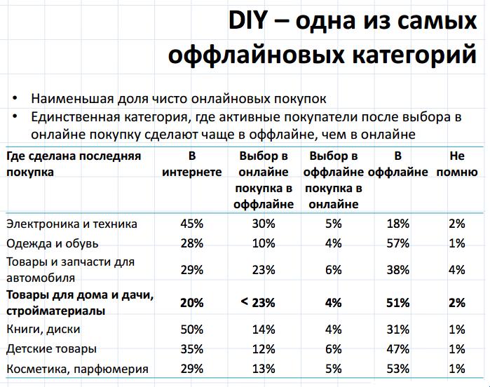 DIY-сегмент — редкий случай: более 23% клиентов выбирают товары онлайн, но покупать предпочитают офлайн