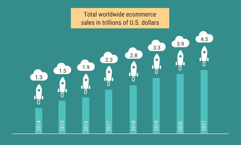 Продажи интернет-магазинов по всему миру в триллионах долларов США