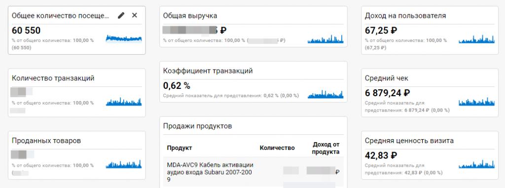 Средний чек в магазине MDA-tech вырос до 6 879 рублей благодаря продаже комплектов