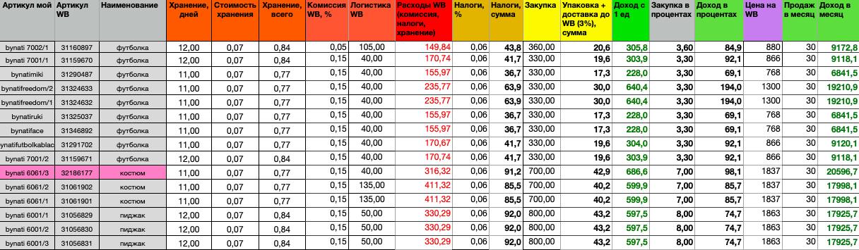 Расчёт стоимости товара и дохода от продаж на маркетплейсе