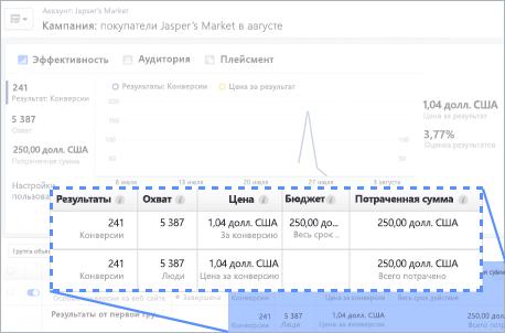 Анализировать эффект от рекламы проще с Фейсбук пикселем