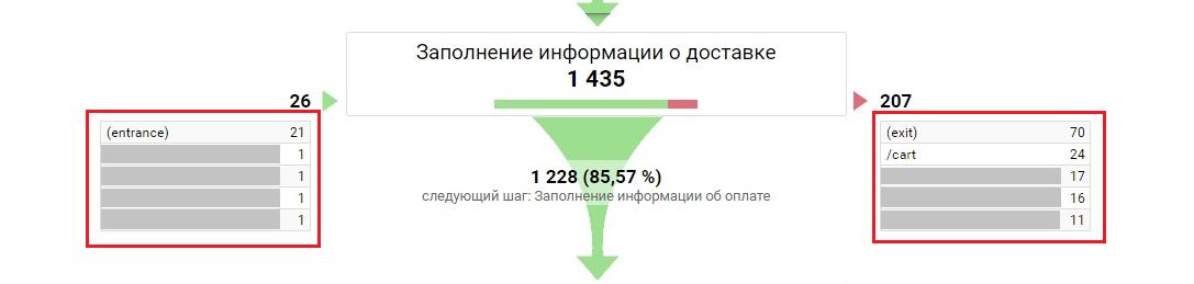 с каких страниц пользователи приходили на данный этап и куда уходили с него