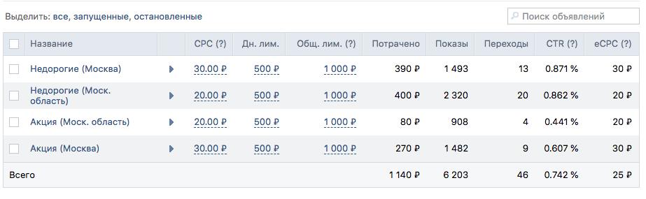 Первоначальная цена за переход 20 и 30 рублей — это в 2 раза ниже рекомендованной
