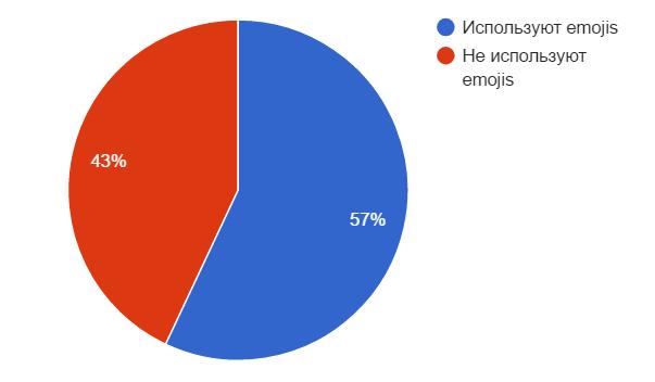 Больше половины продавцов пользуют эмодзи в Bio