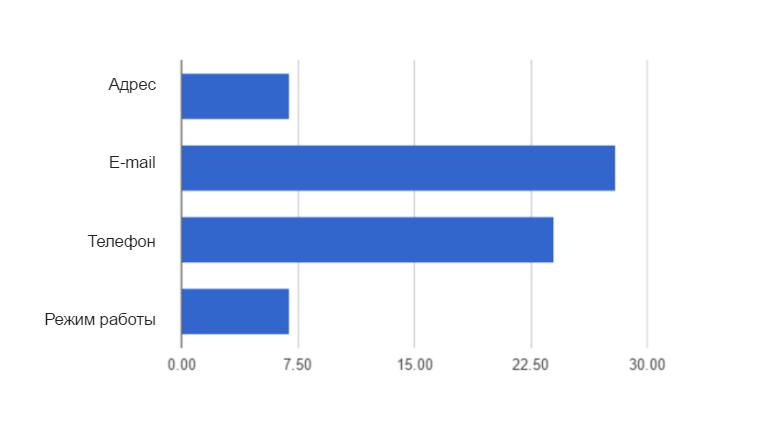 телефон и email ― самые популярные контактные данные в профилях