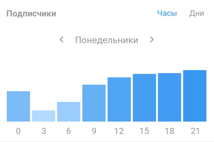 Можно посмотреть активность подписчиков по отдельным дням недели