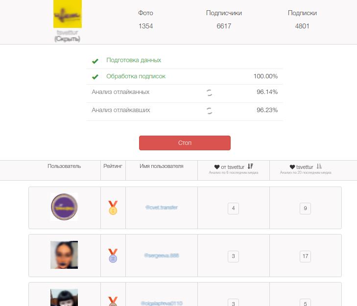 Анализ активности подписчика