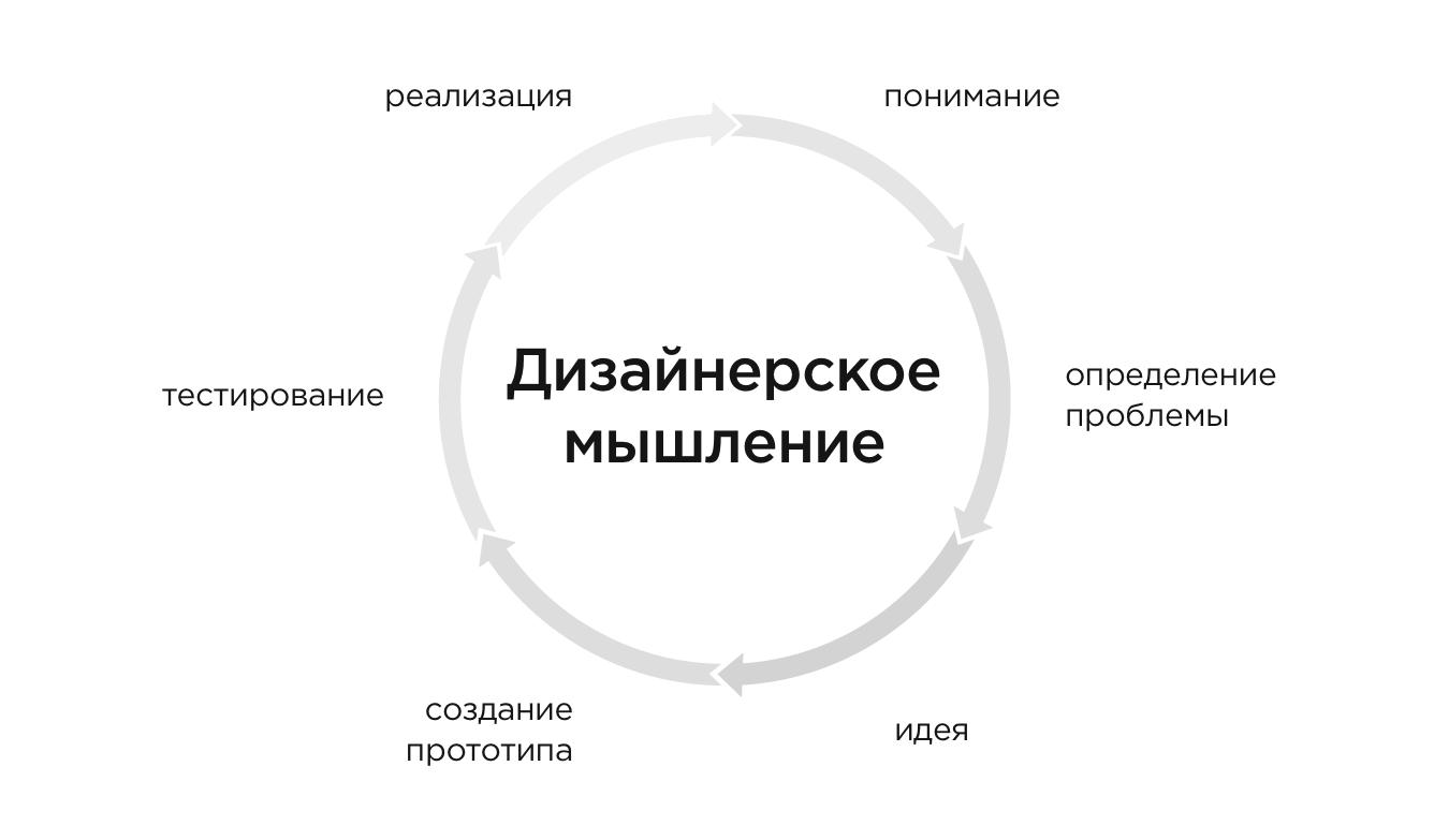 дизайн-мышление состоит из шести этапов