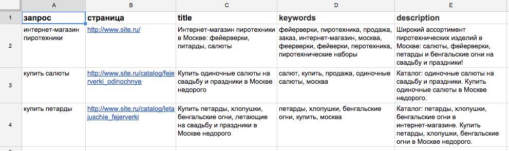 Пример распределения ключевых запросов по страницам