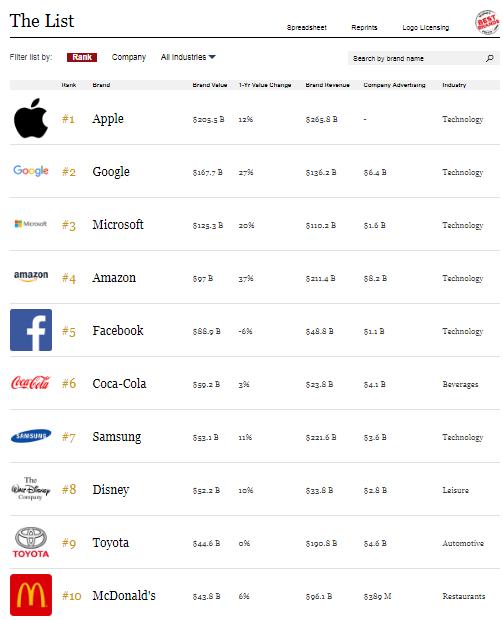 Есть между названиями этих брендов какое-то сходство