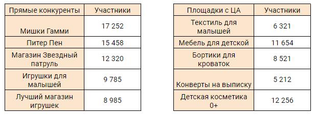 Таблица с конкурентами и другими группами, где есть ЦА
