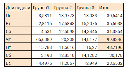 Таблица активности по дням недели