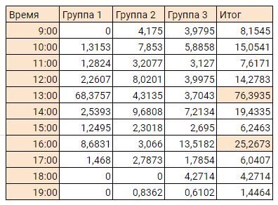 Таблица активности по времени суток