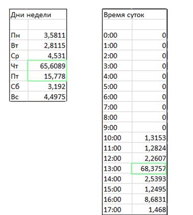 Таблица активности по дням и часам за три месяца по одной группе