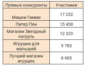 Таблица с сообществами конкурентов