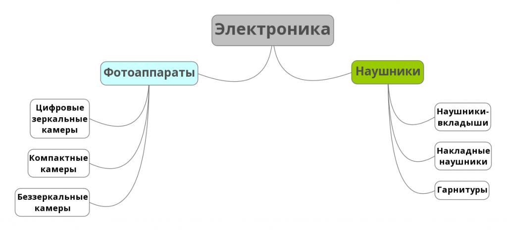 Примеро структуры каталога товаров
