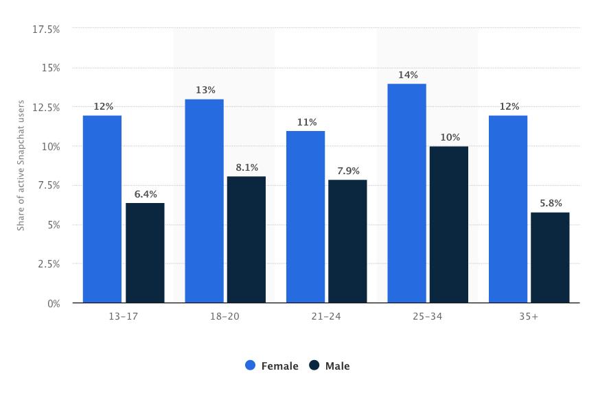 Распределение аудитории Snapchat по возрасту и полу