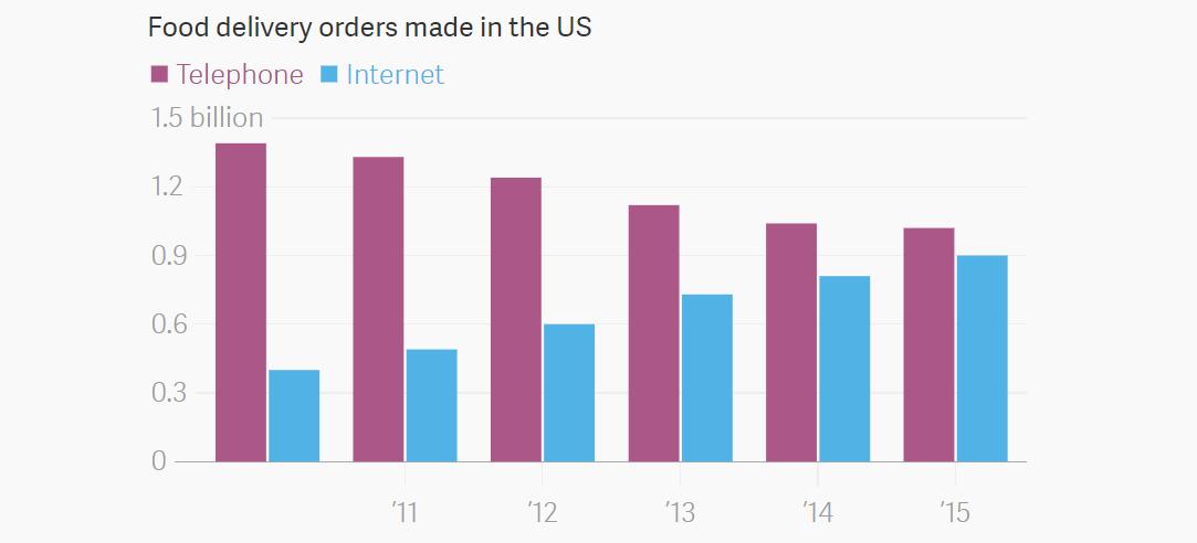 Сравнение количества телефонных и онлайн заказов еды в США по годам