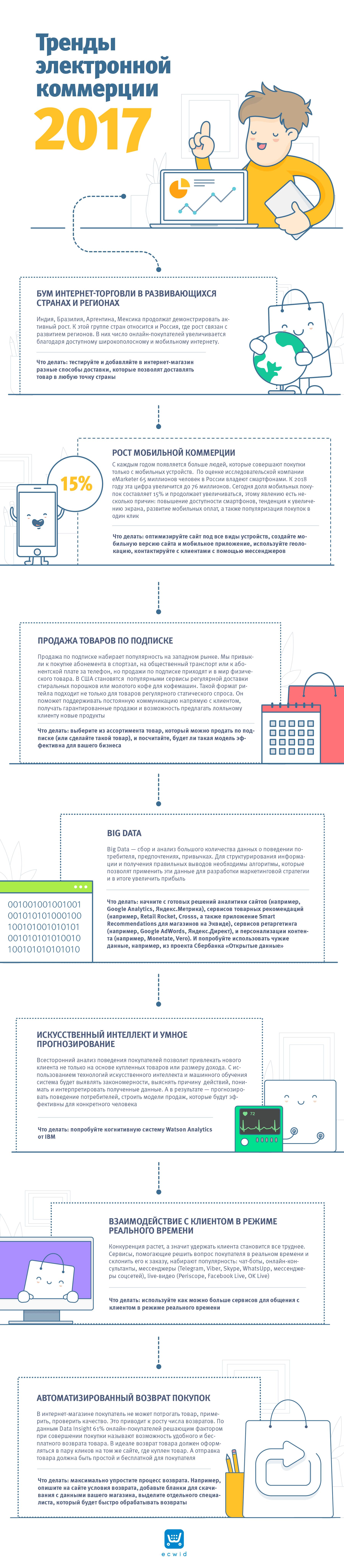 Тренды электронной коммерции 2017, инфографика