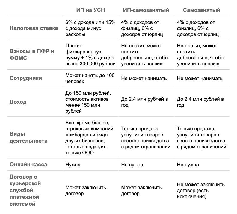 Сравнение особенностей статусов ИП на УСН, ИП-самозанятый и самозанятый
