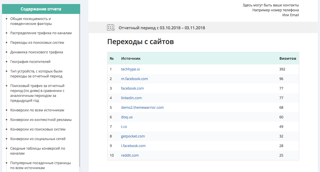 Отчет по переходам с других сайтов в SEO-Reports.ru