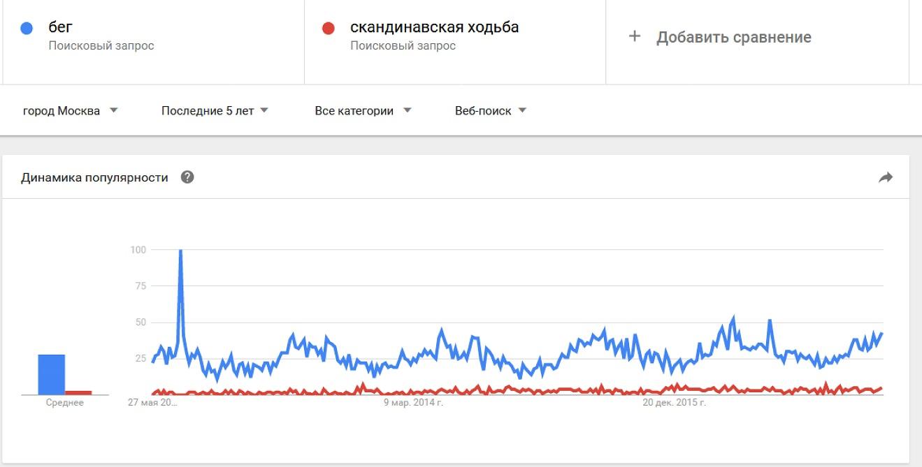 Сервис показывает графики интереса к двум трендам