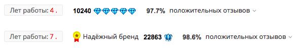 Рейтинг первого продавца ниже, чем второго, потому что пять бриллиантов хуже, чем одна корона